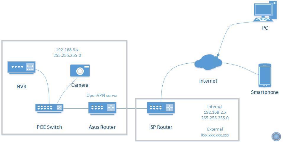 Camera network and VPN server | IP Cam Talk