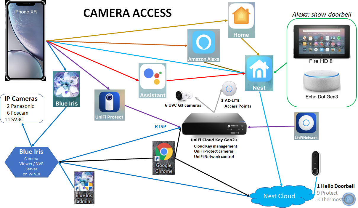 Camera Access Diagram