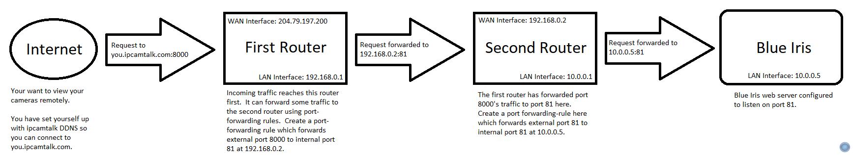 Double-NAT configuration for Blue Iris remote access | IP